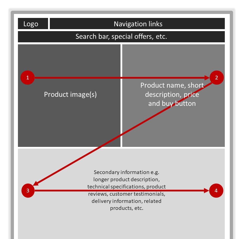 Visual hierarchy in website design image 7